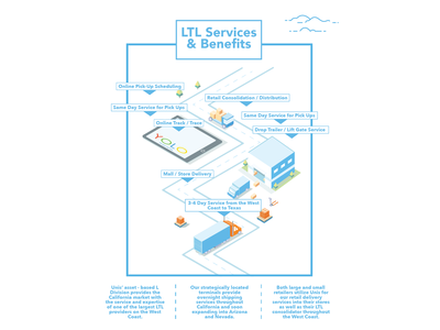 LTL Services & Benefits