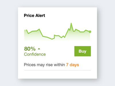 Price Alert - Graph ui trend graph alert price