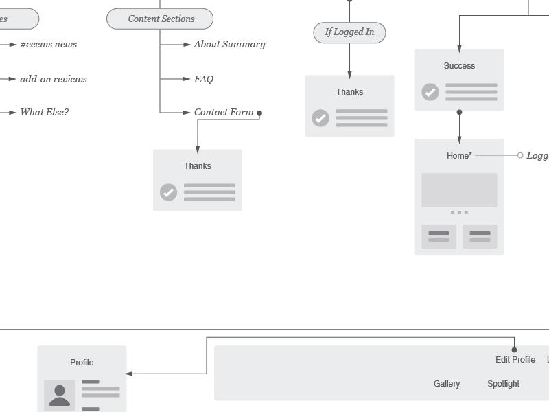 show ee workflow maps by keaton taylor dribbble dribbble