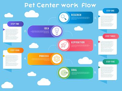 Pet App Work Flow