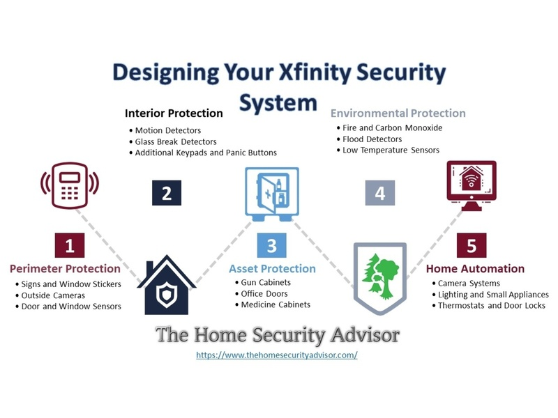 Designing Your Xfinity Security System