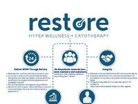 Restorecryotherapy info-graphic