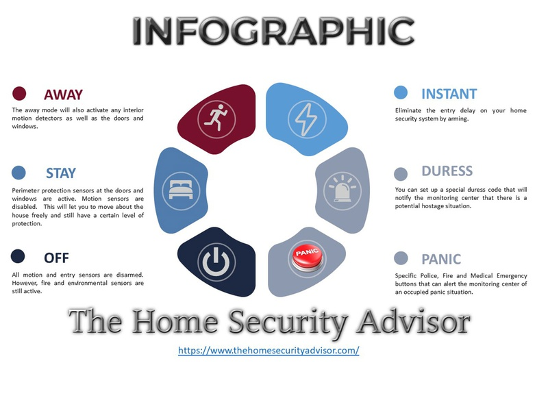 Infographic Cycle The Home Security Advisor abstract businessfinance app fiverr illustration android app design ios screenshot design photoshop
