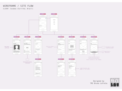 Wireframe & Site Flow (Mobile Version) ia architecture userflow user flow site flow site map wireframe