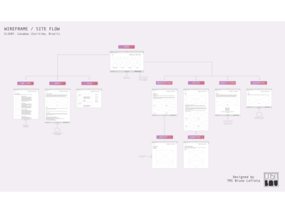 Wireframe & Site Flow (Desktop Version)