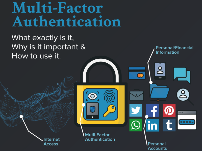 Multi-Factor Authentication Infographic biometric safe browsing internet awareness online education privacy security data graphic design infographic design 2 factor authentication mutli-factor authentication