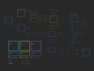 Template Work Flow sketch kit 2 free diagram flow process work user interface user experience mobile app navigation application flow