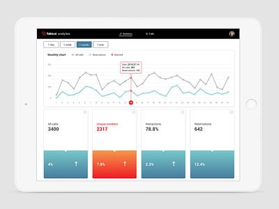 Talkie Analytics big data talkie.ai ui ux clean app statistics stats analytics bot chat chatbot voice