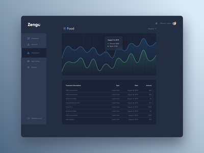 Zengo Graphs budget financial chart data ux ui design