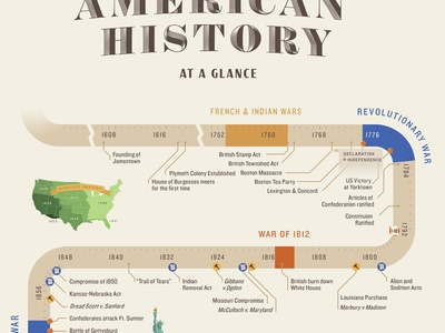 American History Timeline war data education timeline history america