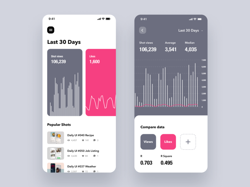 Daily UI Challenge #66 Statistics white figma trend dribbble product card simple design ui graph chart numbers analytics statistics iphone mobile app dailyui ios daily ui