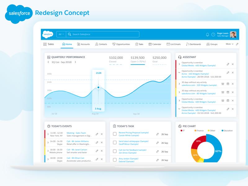 Salesforce Redesign Concept webdesign blue redesign web design sale graph graphs ux ui dashboard salesforce web app design