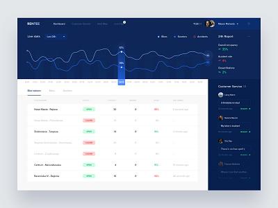 Bike & Scooters Rental chart dashboard white web blue app clean ux ui