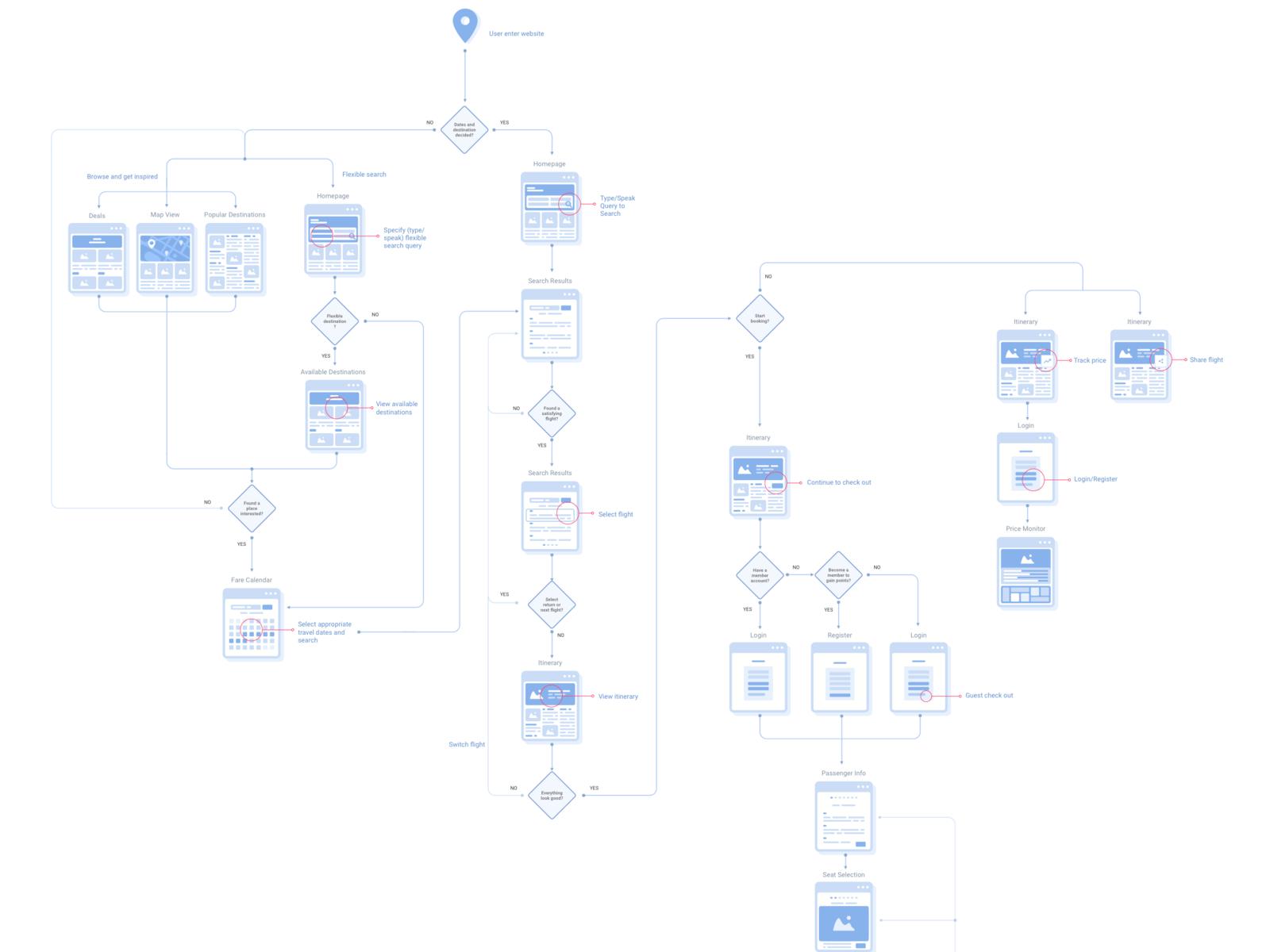 User Flow For Flight Search   Booking By Jiiia On Dribbble