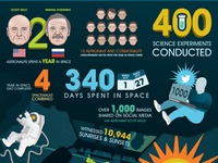 Year in Space Infographic