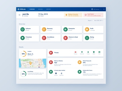 Execute - Personal security evaluation dashboard tracking app tracking surveillance web product platform chart circle chart pie chart map info indicators icon gradient designer design data dashboard business