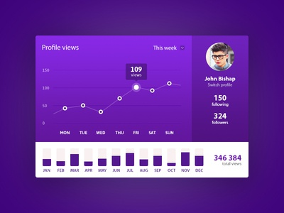 User Profile Page UI/UX Design gradient colors user views interface ux ui design purple graph dashboard profile