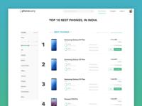 Phonecurry.com | Listing Page