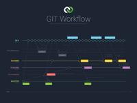 Dribbble.gitflow