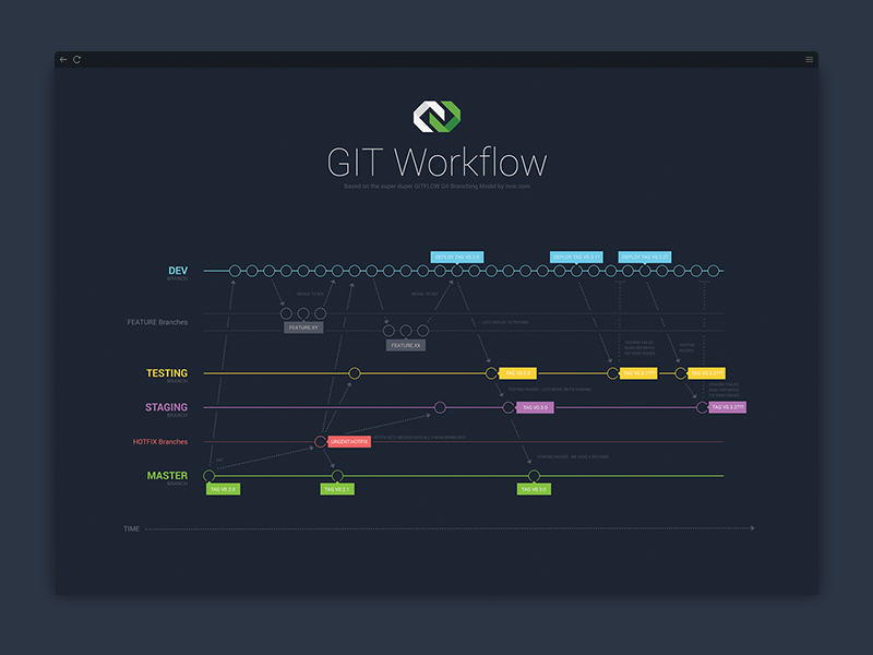 GIT Workflow - the mystery of a successful GITFlow Deployment code deployment branch branching branches bitbucket github gitflow workflow git