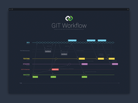 GIT Workflow - the mystery of a successful GITFlow Deployment