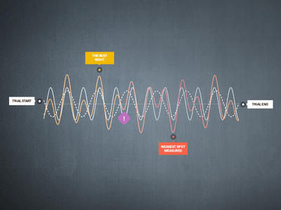Chart Design - dark, colorful style - data driven