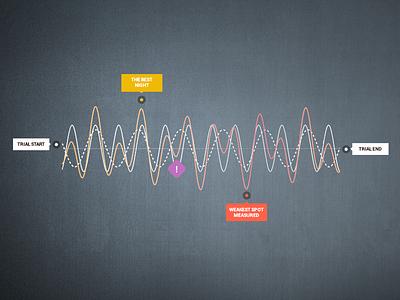 Chart Design - dark, colorful style - data driven data json tooltip js jquery sparkline curve sinus chart charts flot