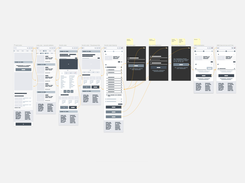 Lvl 1 Screen Flow – Buyer's flow ergomania sketch abstract ux hungary budapest ia screenflow wireframe redesign