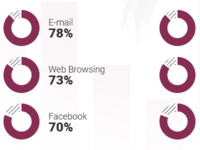 Infographic: Mobile usage 2016