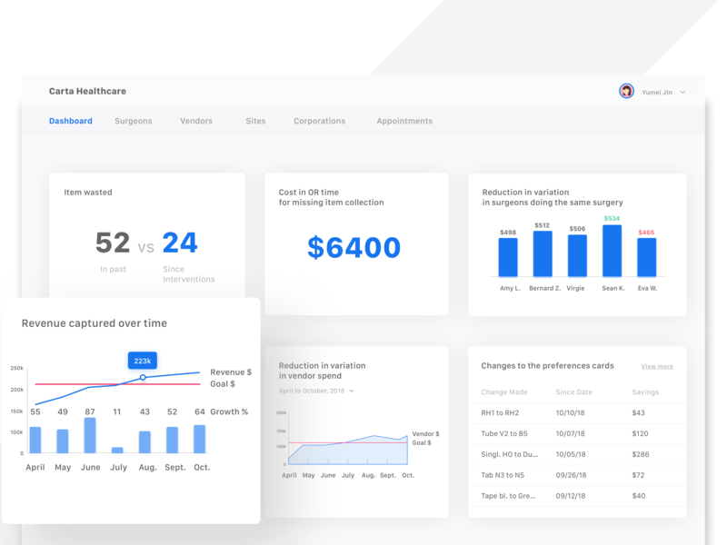 Healthcare Dashboard visual website design web vector ux ui uxdesign datavisualisation healthcare dashboard uidesign