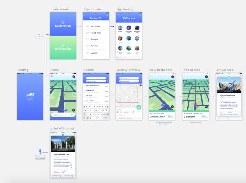 GoT.O task flow chart mobile ux  ui transit app flow ux