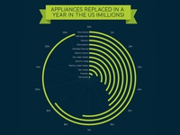 Appliances replaced
