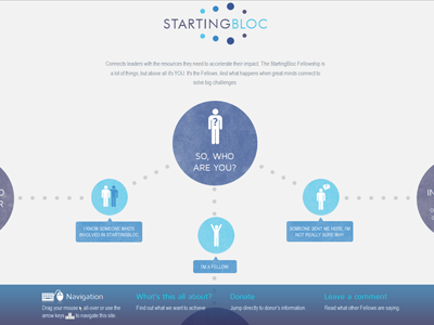 StartingBloc Campaign chart flow circle navigation typography peru lima