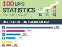 Social media Infographic Design