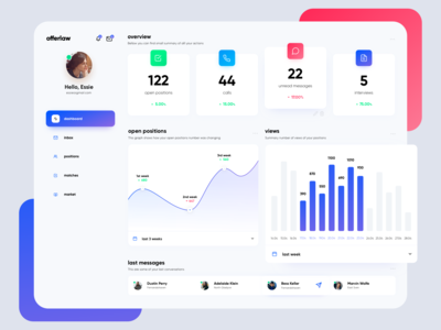 Dashboard - user overview