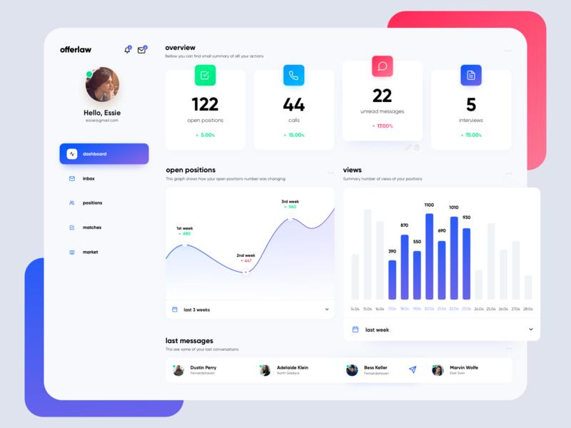 Dashboard - user overview website design web app dashboard stats chart graph clean minimal user platform web design