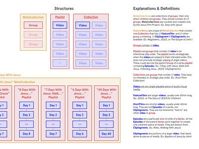 Data Modeling information architecture data data model