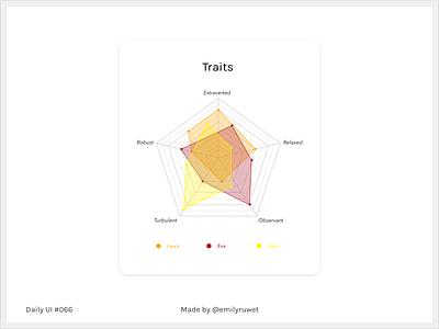 Dailyui 66 personnality statistics invisionstudio sketch app uxdesign uidesign dailyui