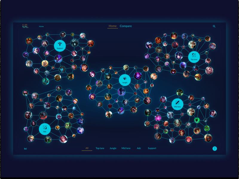 Post #1: Unknown Legend Data visualisation
