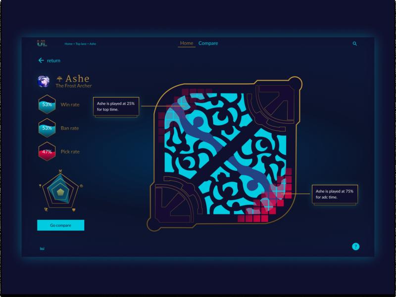 Post #3: Unknown Legend Data visualisation