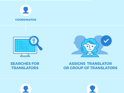 Translation Network Flow