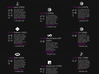 Programming Languages Infographic Design programming infographic infographicdesign graphic design illustration graphic poster design