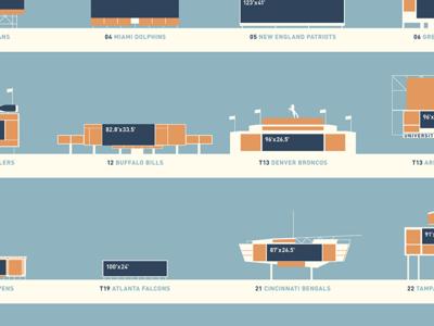 NFL stadium video screen infographic