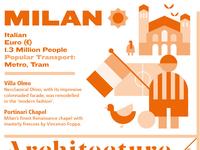Milan map detail