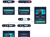 Victoire CMS User Flow