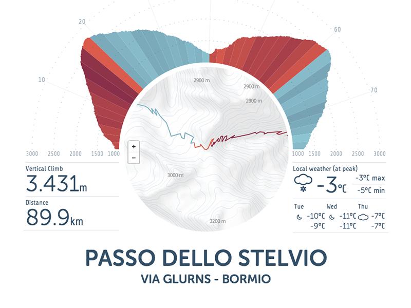 Track Profile infographics cycling bike