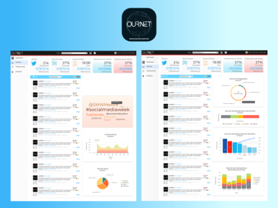 """Ournet"" Dashboard complete. Volume of publications"