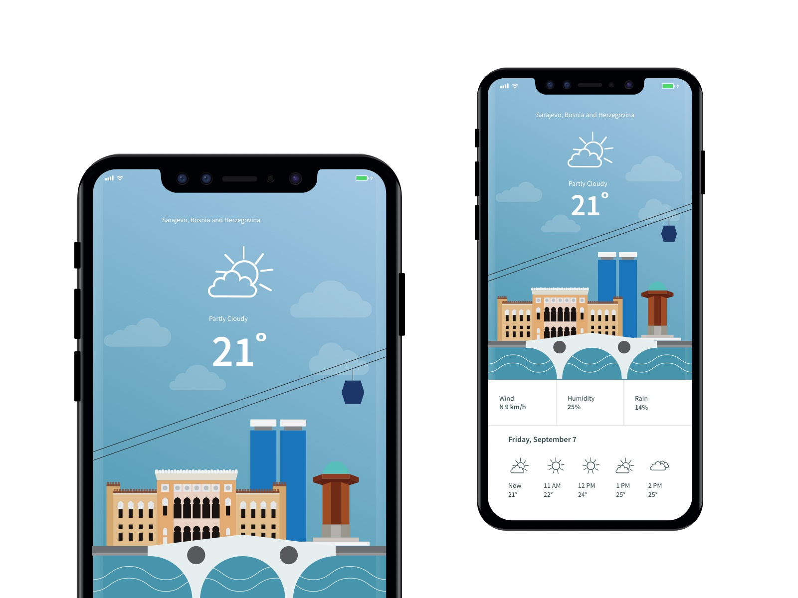 Experiment with weather02