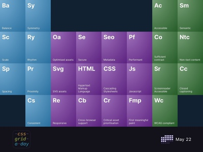 Periodic Table of Web Elements | CSS Grid May 22 css3 gradient grid layout design css grid css