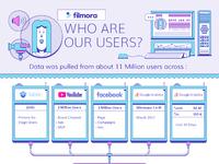 Filmora users infographic